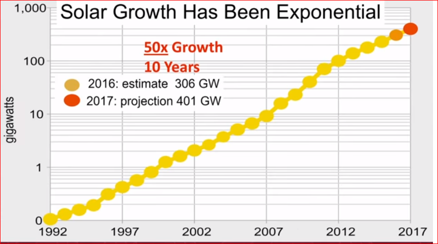 solar growth.PNG